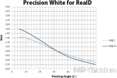 Harkness screens Precision White by RealD+ (200)